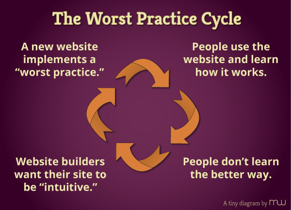 The Worst Practices Cycle