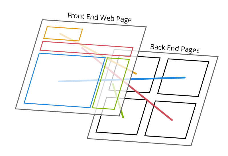 Diagram: Connections between web page and admin screens.