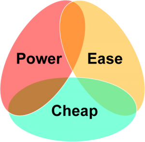 Power Each Cheap Venn Diagram