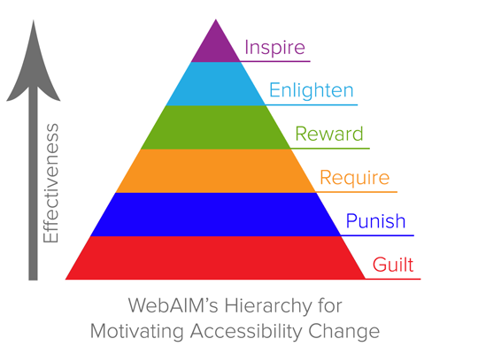WebAIM's hiearchy for motivating accessibility change.