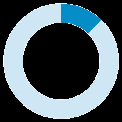 12.5% pie chart