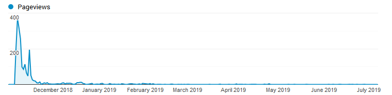 "Area line graph of page views for ""WordPress 5.0 is Not Ready Article"". Peak of about 400 views with one other daily spike of 200. Almost all views are immediately after posting in late November 2019. Almost no views occur after February 2019."