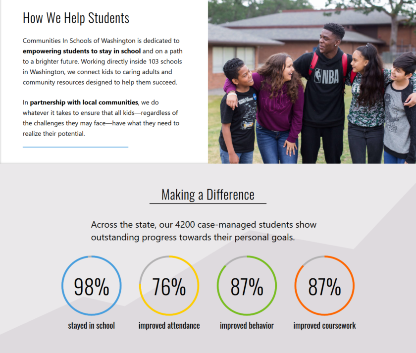 "The ""How We Help Students"" and ""Making a Difference"" sections of the ciswa.org home page"