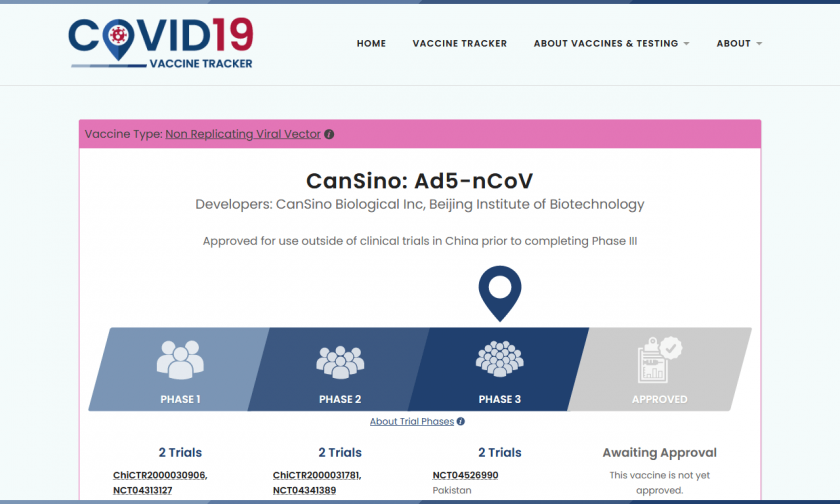 The CanSino Ad5-nCoV vaccine page showing 6 total trials, 2 each in phases 1, 2, and 3 occuring in China and Pakistan. The vaccine has progressed to Phase 3.