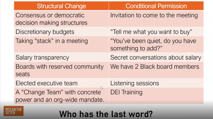 "Who has the last word? Structural change vs. conditional permission. Consensus or democratic decision making structures vs. invitation to come to the meeting, discretionary budgets vs. ""Tell me what you want to buy"", Taking ""stack"" in a meeting vs. ""You've been quite, do you have something to add?"", Salary transparency vs. Secrete conversations about salary, boards with reserved community seats vs. ""We have 2 black board members"", elected executive team vs. listening sessions, a ""Change team"" with concrete power and an org-wide mandate vs. DEI training"
