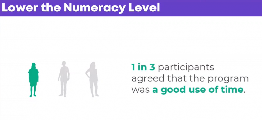 "Data visualization: ""Lower the Numeracy Level. 1 in 3 participants agreed that the program was a good use of time."" 3 people icons appear with one green and two light gray."