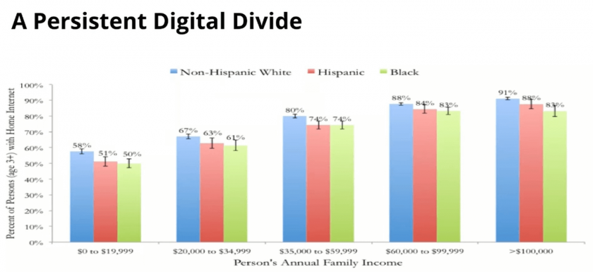 Chart title: A persistent digital divide. As annual family income increases, the likelihood of having home internet increases. However, for all income brackets, whites have more internet access than Hispanics who have more than Blacks.
